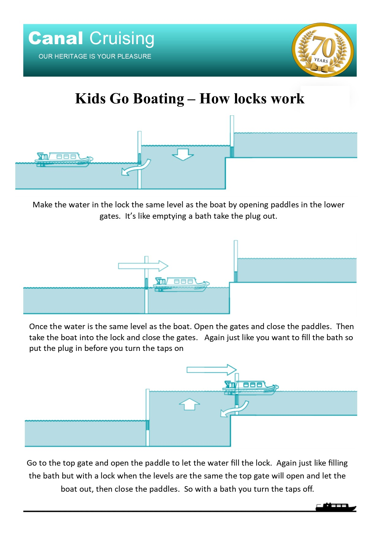 Kids go boating how locks work